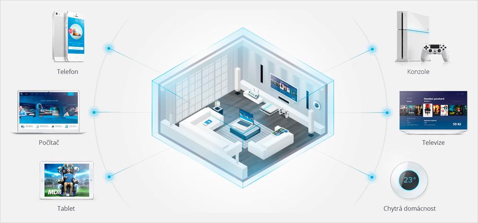 Pevný internet od O2 využijete pro všechna zařízení v domácnosti