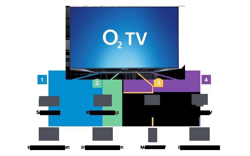 Jak sledovat O2 TV