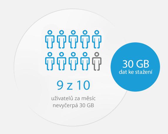 30 GB dat na celý měsíc